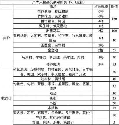 江南百景图馒头摊白嫖攻略